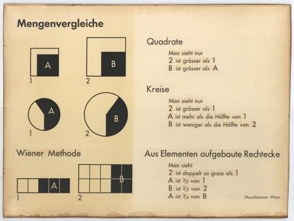 Gerd Arntz, Mengenvergleiche; Signaturen der Bildstatistik nach Wiener Methode 1925-1949. © DACS, Londres 2013. NEHA BG S4/11-B International Institute of Social History (Amsterdão).